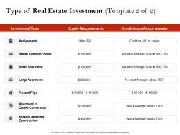Strategic Investment In Real Estate Type Of Real Estate Investment N635 Ppt Slides