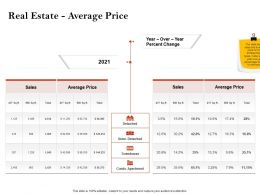 Strategic Investment Real Estate Average Price Ppt Powerpoint Presentation Samples