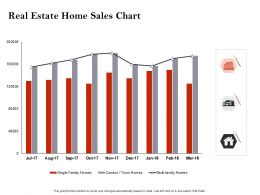 Strategic Investment Real Estate Home Sales Chart Ppt Powerpoint Presentation Format