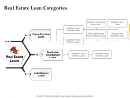 Strategic Investment Real Estate Loan Categories Powerpoint Presentation Portrait