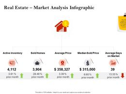 Strategic Investment Real Estate Market Analysis Infographic Powerpoint Presentation Samples