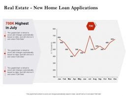 Strategic Investment Real Estate New Home Loan Applications Ppt Slides