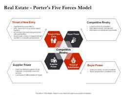 Strategic Investment Real Estate Porters Five Forces Model Ppt Slides