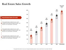 Strategic Investment Real Estate Sales Growth Powerpoint Presentation Design