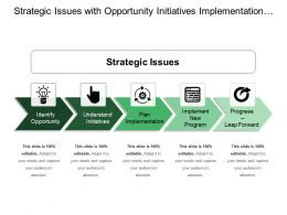 Strategic Issues With Opportunity Initiatives Implementation Program And Leap Forward