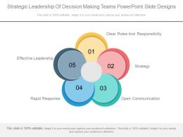 Strategic Leadership Of Decision Making Teams Powerpoint Slide Designs