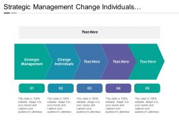 Strategic Management Change Individuals Communication Planning Corporate Rating