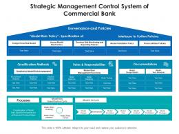 Strategic Management Control System Of Commercial Bank