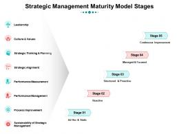 Strategic Management Maturity Model Stages Stages Of Strategic Management Maturity Model Ppt Guide