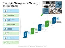 Strategic Management Maturity Model Stages Strategic Management Planning Process Ppt Outline Vector