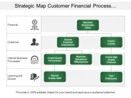 Strategic Map Customer Financial Process And Growth