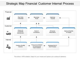 Strategic Map Financial Customer Internal Process