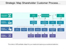 Strategic Map Shareholder Customer Process Perspectives