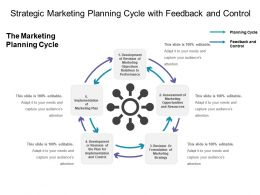 Strategic Marketing Planning Cycle With Feedback And Control