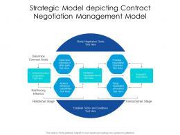 Strategic Model Depicting Contract Negotiation Management Model
