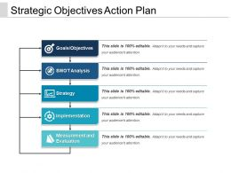 Strategic Objectives Action Plan