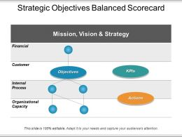 Strategic Objectives Balanced Scorecard