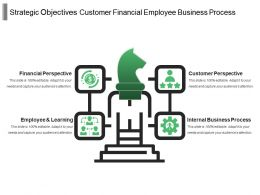 Strategic Objectives Customer Financial Employee Business Process