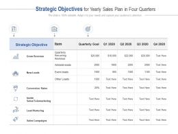 Strategic Objectives For Yearly Sales Plan In Four Quarters