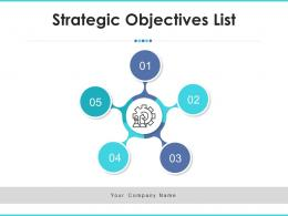 Strategic Objectives List Compensation Satisfaction Business Relationship Management Resource