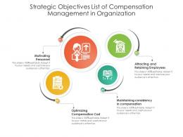 Strategic Objectives List Of Compensation Management In Organization