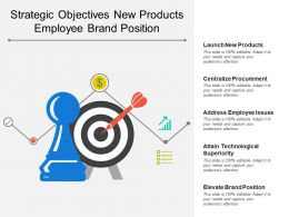 Strategic Objectives New Products Employee Brand Position