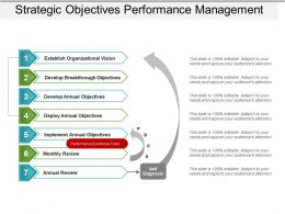 Strategic Objectives Performance Management