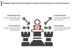 Strategic Objectives Technological Customer Human Resources Financial Aspect