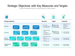 Strategic Objectives With Key Measures And Targets