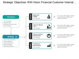 Strategic Objectives With Vision Financial Customer Internal And