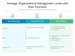 Strategic Organizational Management Levels With Main Functions