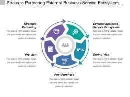 Strategic Partnering External Business Service Ecosystem Marketing Service