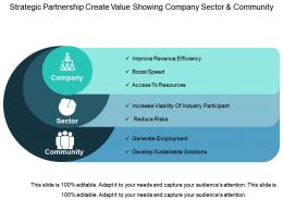 Strategic Partnership Create Value Showing Company Sector And Community