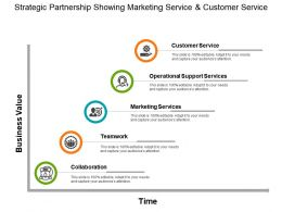 Strategic Partnership Showing Marketing Service And Customer Service