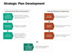 Strategic Plan Development Assessment Ppt Powerpoint Presentation Layouts Master Slide