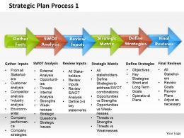 Strategic Plan Process 1 Powerpoint Presentation Slide Template