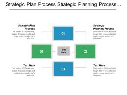 Strategic Plan Process Strategic Planning Process Product Positioning Strategy Cpb