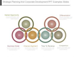 Strategic Planning And Corporate Development Ppt Examples Slides