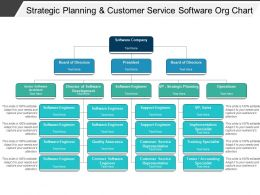 Strategic Planning And Customer Service Software Org Chart1