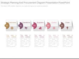 Strategic Planning And Procurement Diagram Presentation Powerpoint