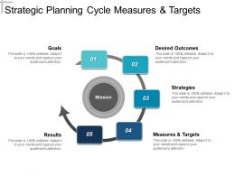 Strategic Planning Cycle Measures And Targets Powerpoint Topics
