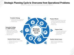 Strategic Planning Cycle To Overcome From Operational Problems