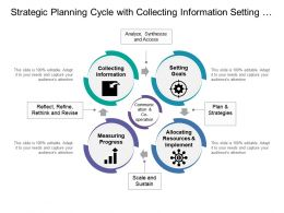 Strategic Planning Cycle With Collecting Information Setting Goals And Measuring Progress