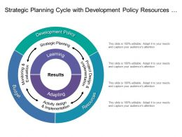 Strategic Planning Cycle With Development Policy Resources And Budget