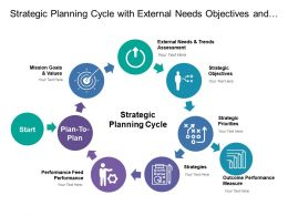Strategic Planning Cycle With External Needs Objectives And Performance Feed