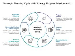 Strategic Planning Cycle With Strategy Propose Mission And Goals