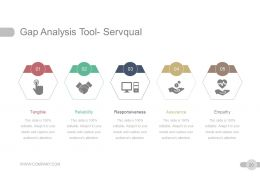 Strategic Planning Gap Analysis Powerpoint Presentation Slides