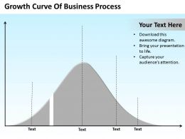 Strategic Planning Growth Curve Of Business Process Powerpoint Templates PPT Backgrounds For Slides 0617