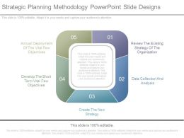 Strategic Planning Methodology Powerpoint Slide Designs