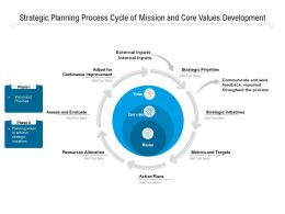 Strategic Planning Process Cycle Of Mission And Core Values Development